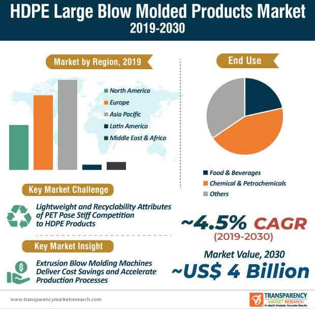 hdpe large blow molded products market infographic