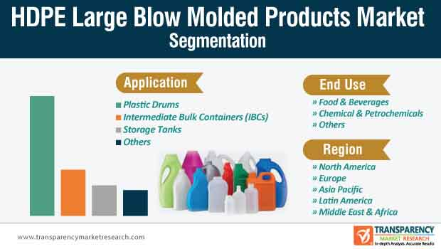 hdpe large blow molded products market segmentation