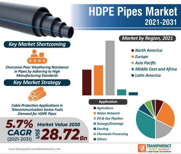 hdpe pipes market infographic