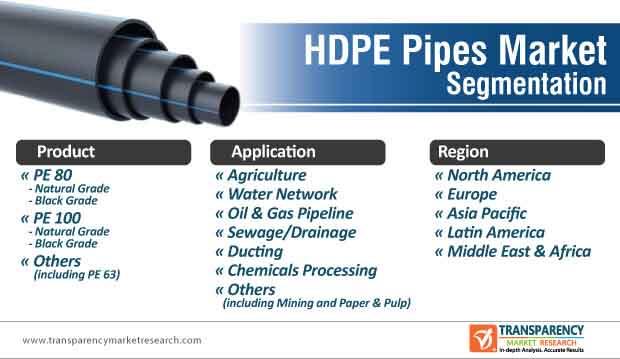 hdpe pipes market segmentation