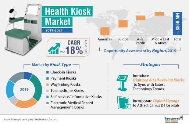 health kiosk market infographic
