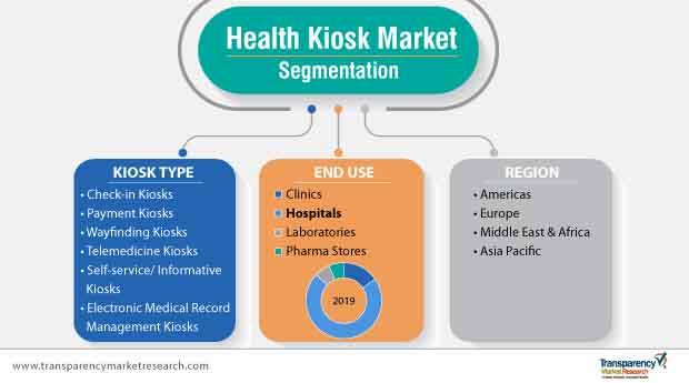 health kiosk market segmentation