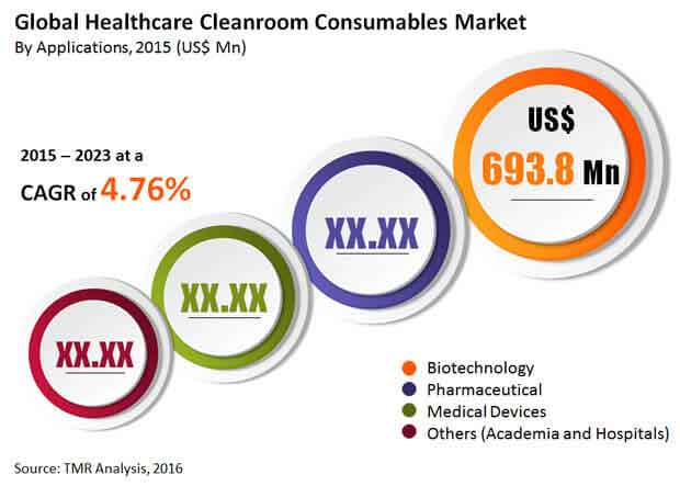 healthcare-cleanroom-consumables-market""