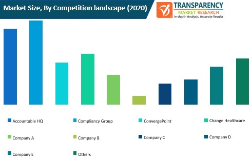 healthcare compliance software market size by competition landscape