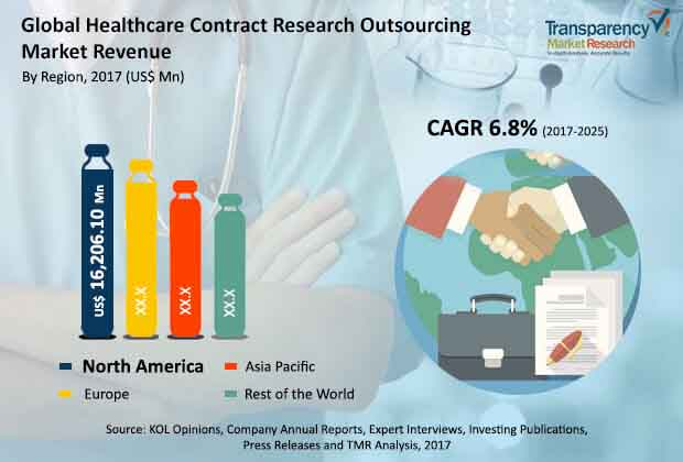 healthcare contract research outsourcing market