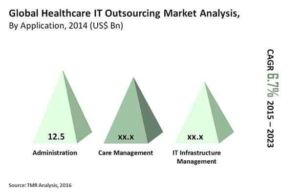 healthcare-it-outsourcing-market