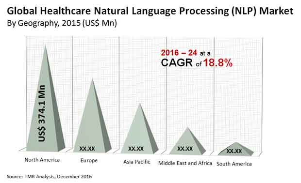 healthcare natural language processing market