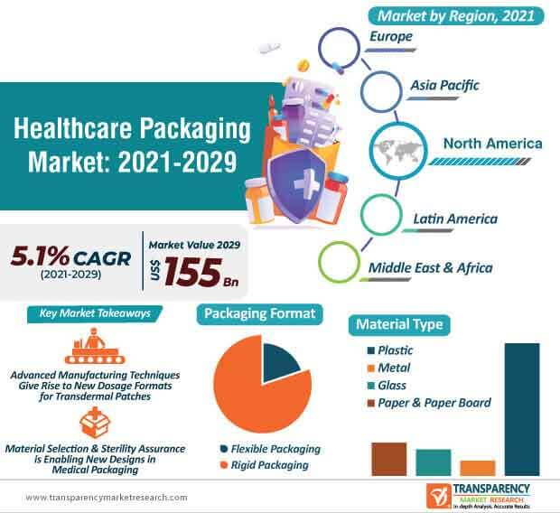 healthcare packaging market infographic