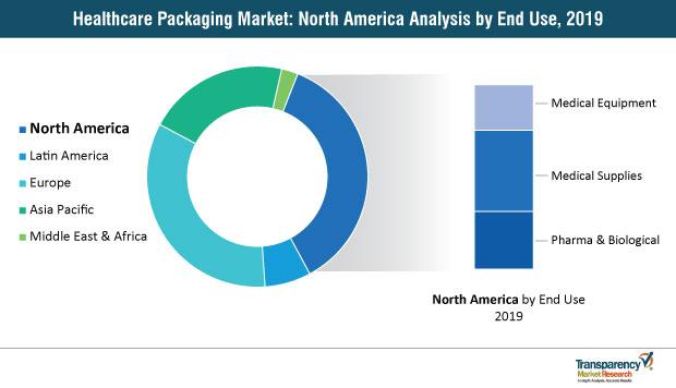 healthcare packaging market north america