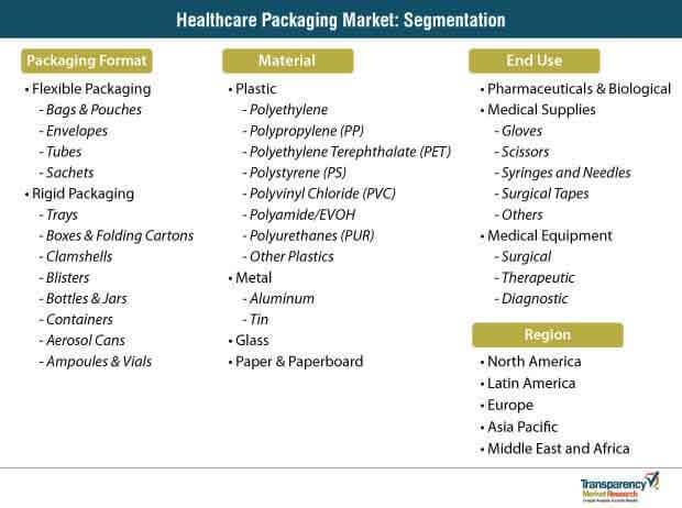 healthcare packaging market segmentation
