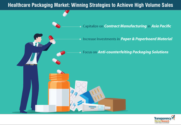 Healthcare Packaging  Market