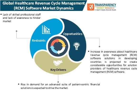 healthcare revenue cycle management (rcm) software market dynamics