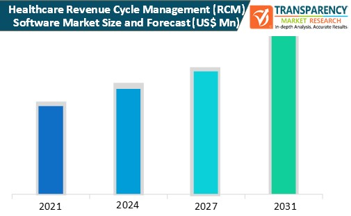 healthcare revenue cycle management (rcm) software market size and forecast