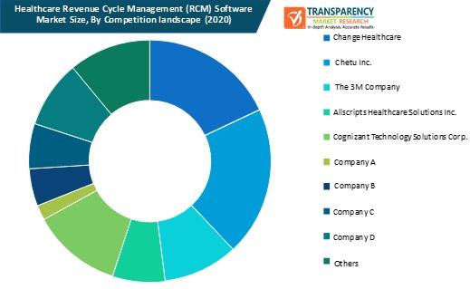 healthcare revenue cycle management (rcm) software market size by competition landscape