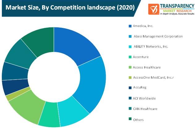 healthcare revenue cycle management market size by competition landscape