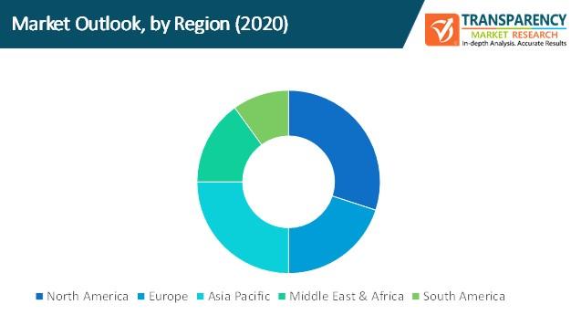 healthcare rtls market outlook by region