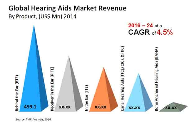 and Hearing market penetration aids