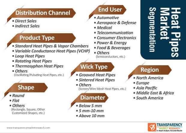 heat pipes market segmentation