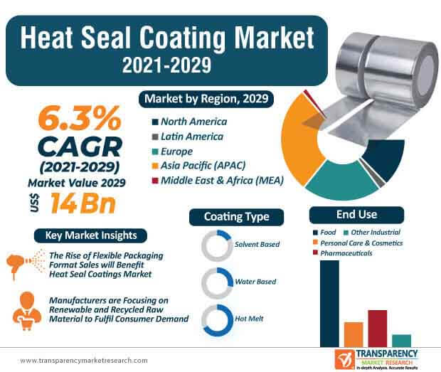 heat seal coatings market infographic
