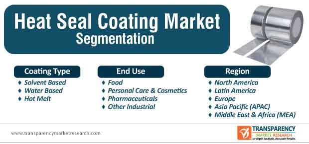 heat seal coatings market segmentation