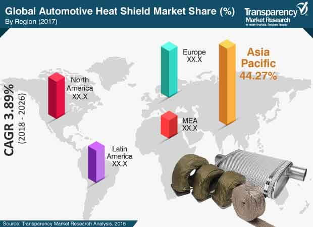 Heat Shield  Market Insights, Trends & Growth Outlook