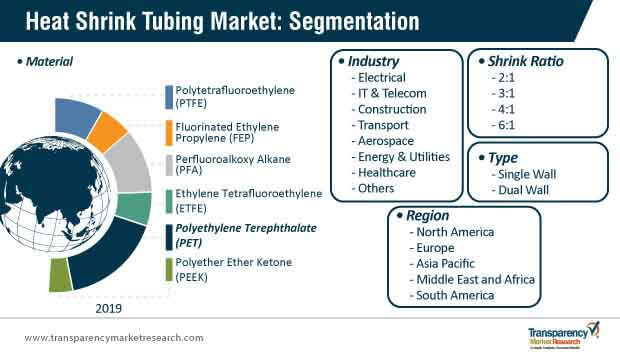 heat shrink tube market segmentation