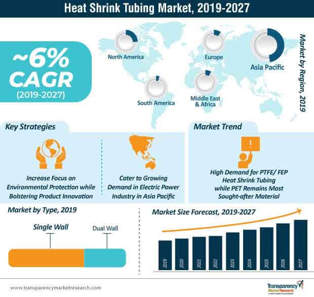 heat shrink tubing market infographic