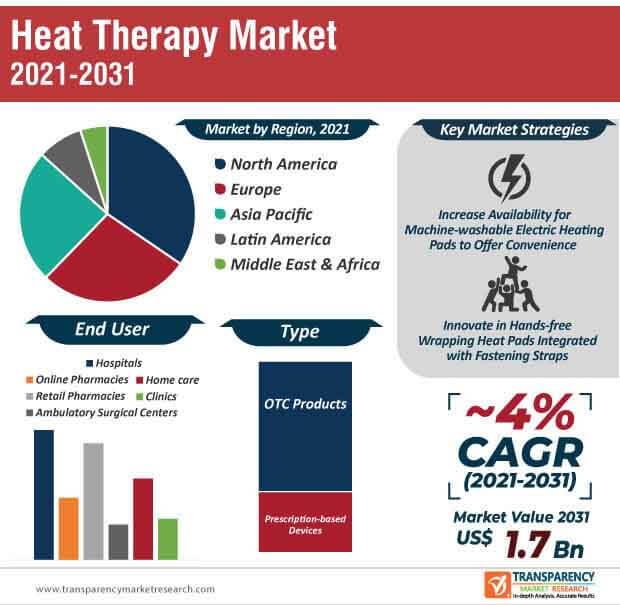 heat therapy market infographic