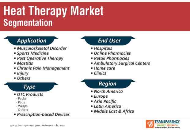heat therapy market segmentation