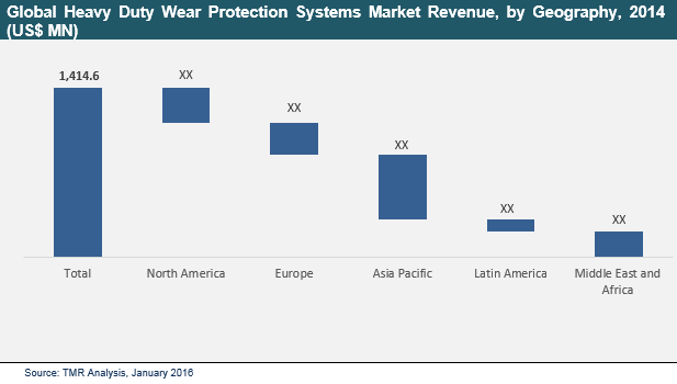 heavy-duty-wear-protection-systems-market
