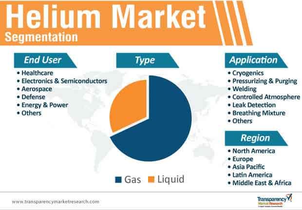 helium market segmentation