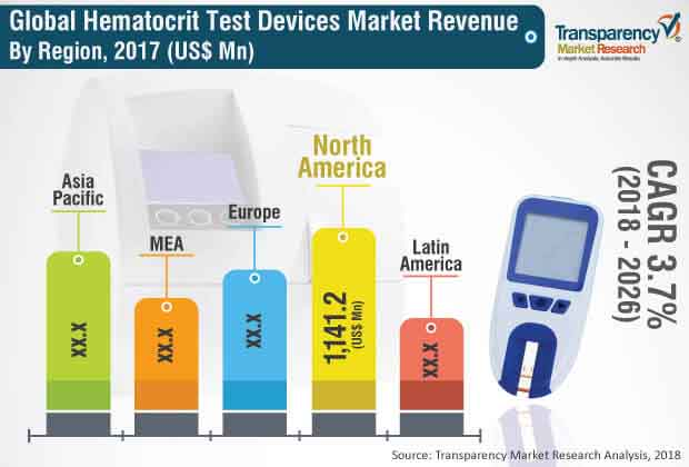 hematocrit test devices market
