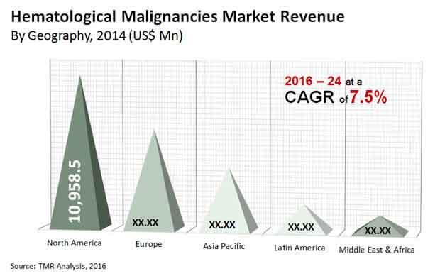 hematological malignancies market