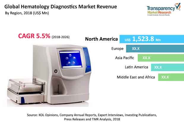 Hematology Diagnostics  Market Insights, Trends & Growth Outlook