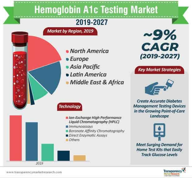 Hemoglobin A1c Testing  Market Insights, Trends & Growth Outlook