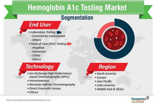 hemoglobin a1c testing market segmentation