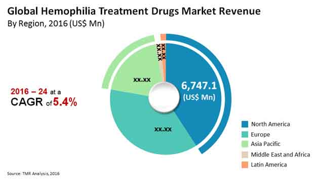 hemophilia treatment drugs market