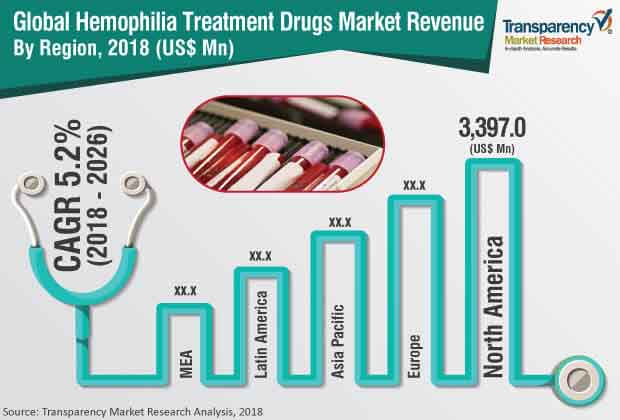 hemophilia treatment industry