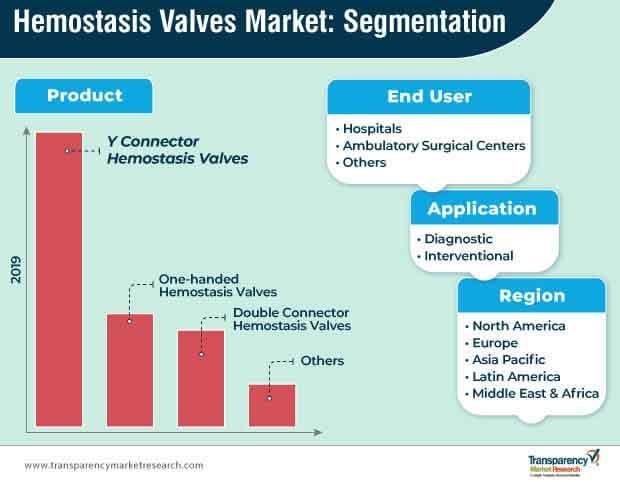 hemostasis valves market segmentation