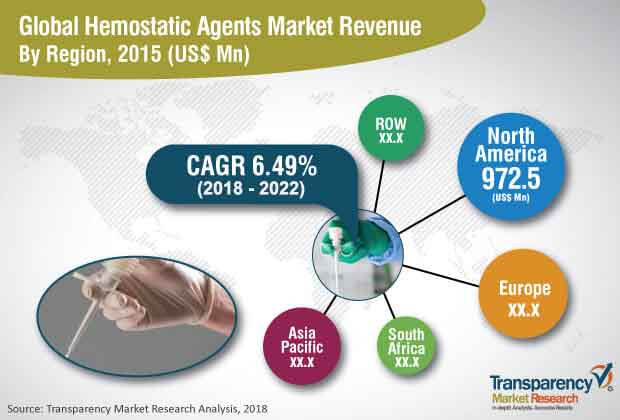 hemostatic agents market