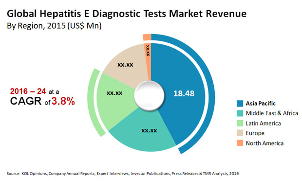 hepatitis e diagnostic tests market