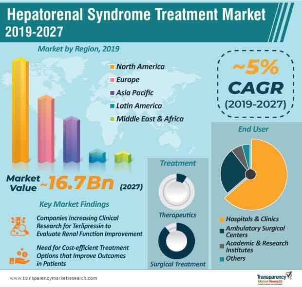hepatorenal syndrome treatment market infographic