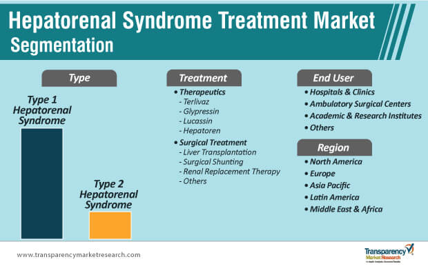 hepatorenal syndrome treatment market segmentation