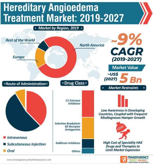 Hereditary Angioedema Treatment  Market Insights, Trends & Growth Outlook