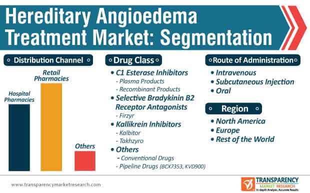 hereditary angioedema treatment market segmentation