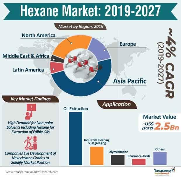 hexane market infographic