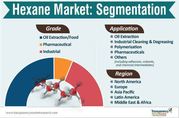 hexane market segmentation