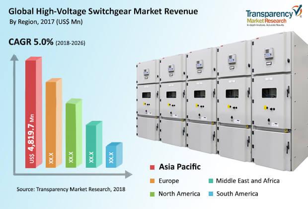 hig hvoltage switchgear market