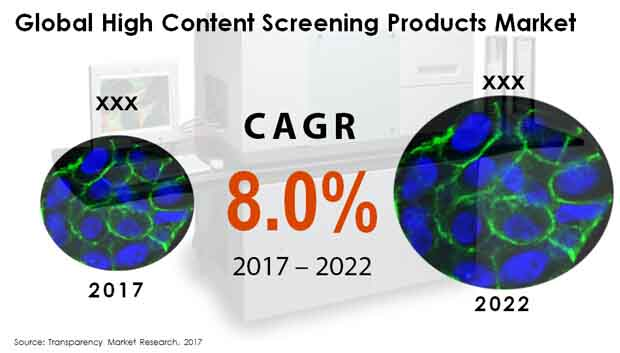 high content screening products market
