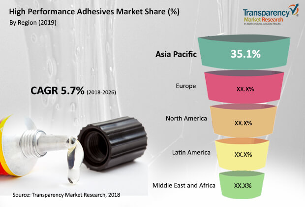 high-performance-adhesives-market.jpg